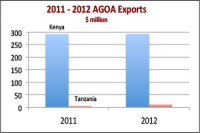 East Africa: Kenya pips Tanzania in AGOA Trade