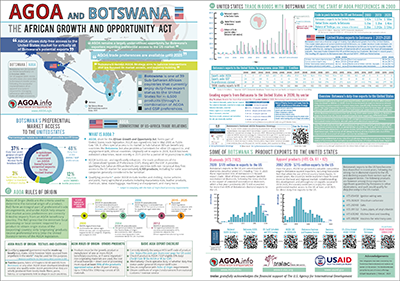 Brochure - AGOA performance and country profile of Botswana [2021 Updated Version]