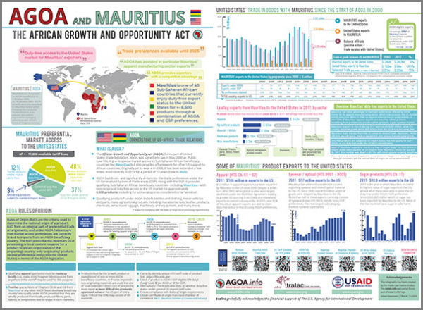 Mauritius - Agoa info - African Growth and Opportunity Act