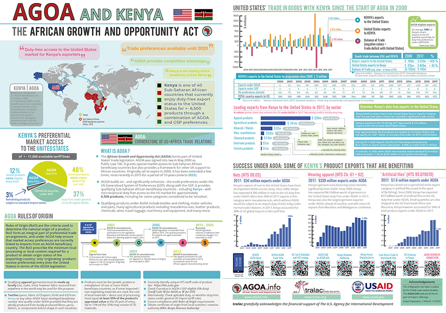 kenya sample infographicAGOA900