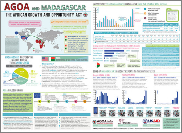 Brochure - AGOA performance and country profile of Madagascar